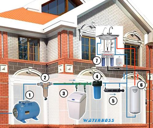 Схема очистки воды в коттедже с использованием умягчителя, обезжелезивателя воды Waterboss 700, 900.